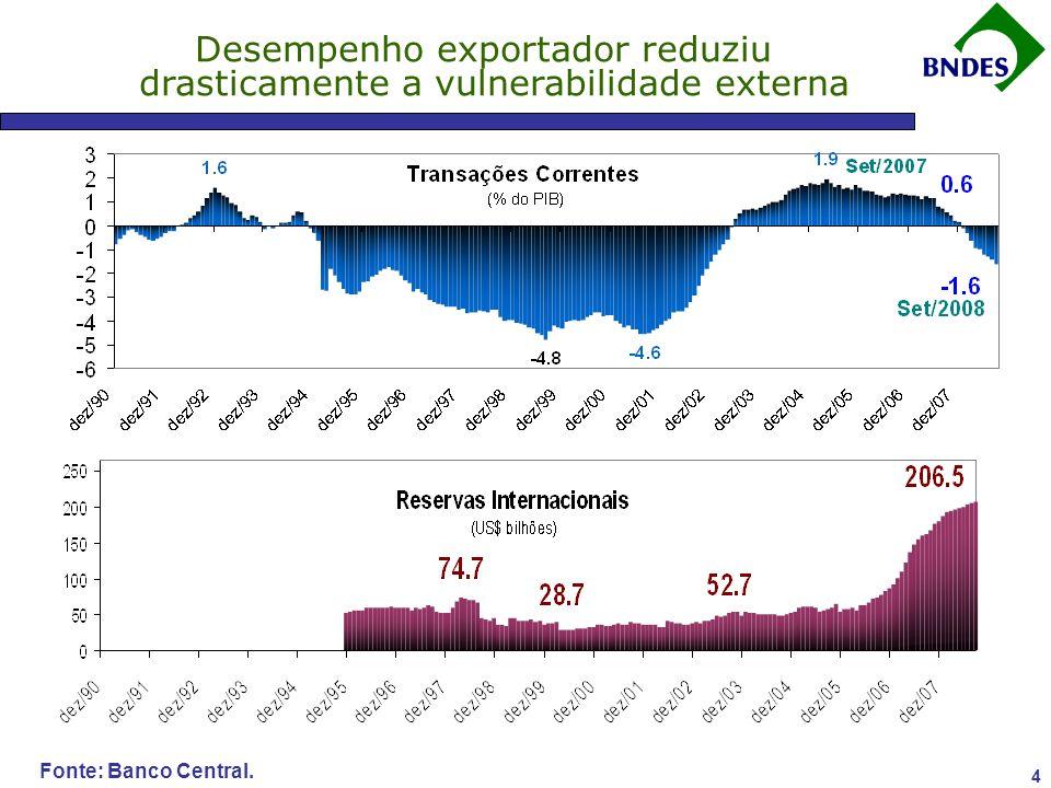 Desempenho exportador reduziu drasticamente a vulnerabilidade externa