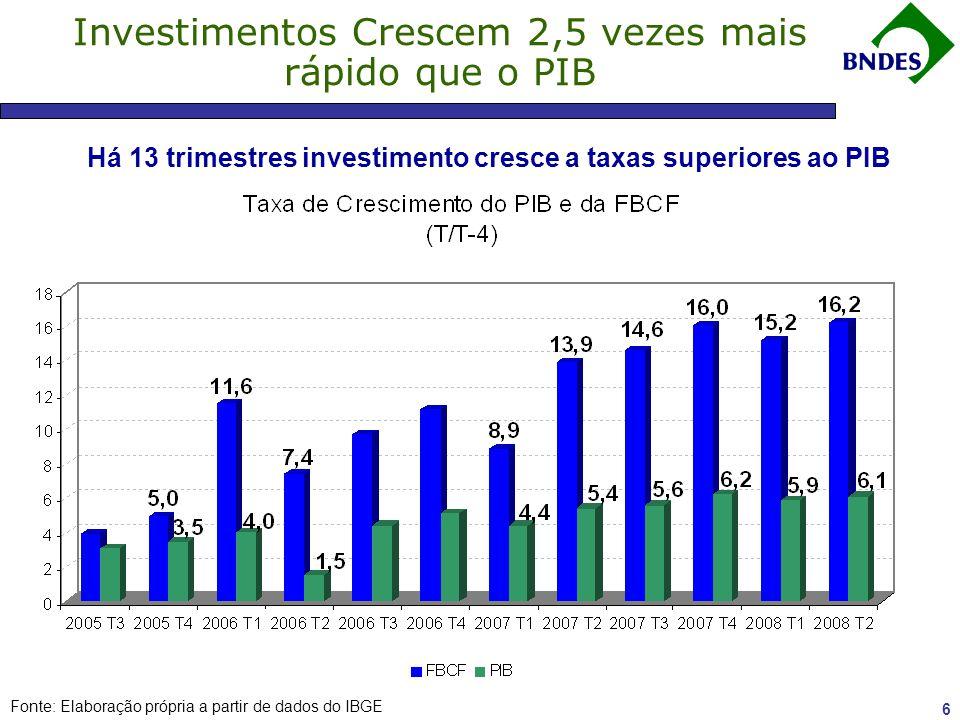 Há 13 trimestres investimento cresce a taxas superiores ao PIB