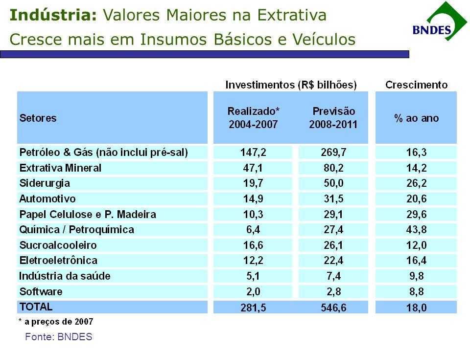 Indústria: Valores Maiores na Extrativa