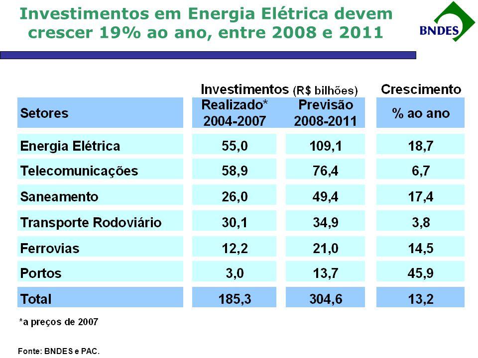 Investimentos em Energia Elétrica devem crescer 19% ao ano, entre 2008 e 2011