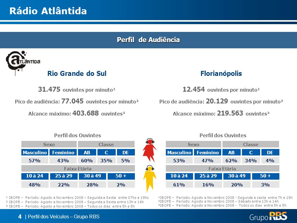 Rádio Atlântida Perfil de Audiência Rio Grande do Sul Florianópolis