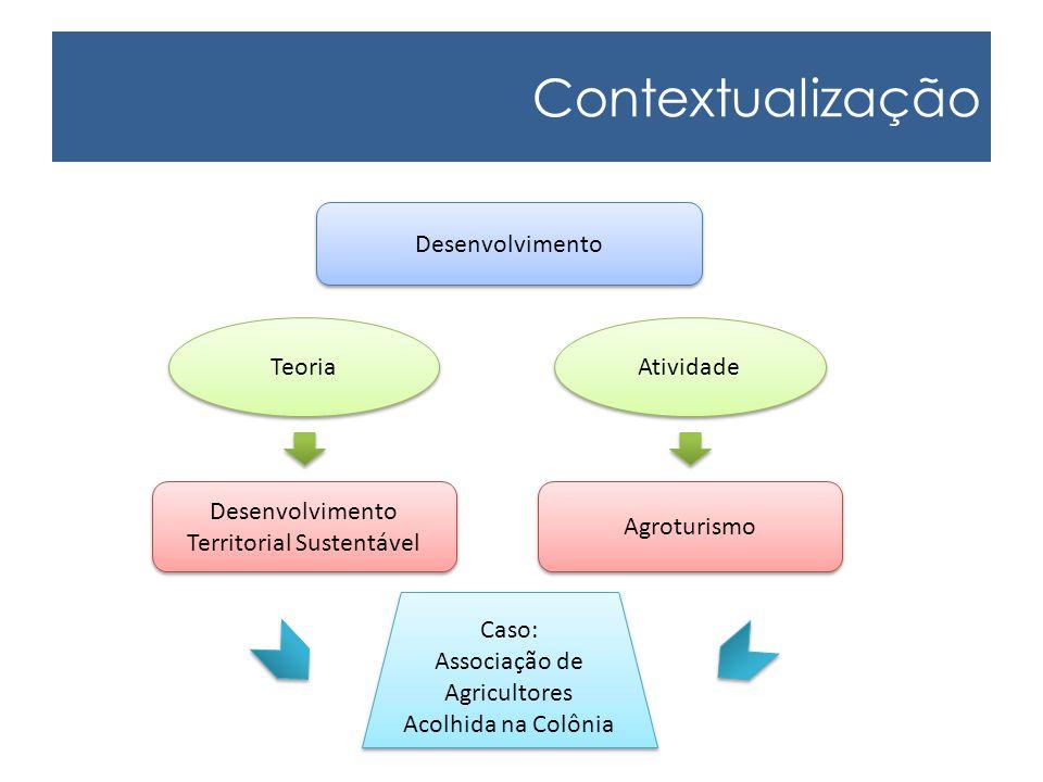 Contextualização Desenvolvimento Teoria Atividade