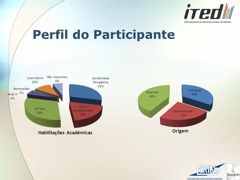 Perfil do Participante