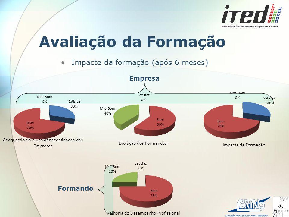 Avaliação da Formação Impacte da formação (após 6 meses) Empresa