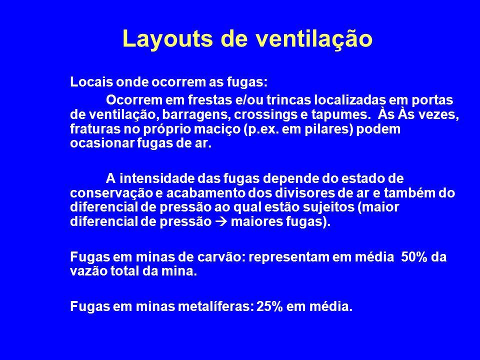 Layouts de ventilação Locais onde ocorrem as fugas: