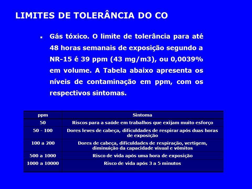 LIMITES DE TOLERÂNCIA DO CO