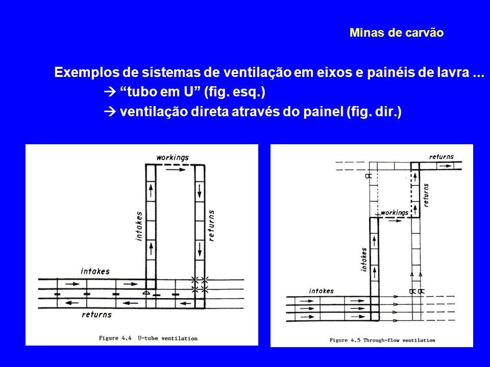 Exemplos de sistemas de ventilação em eixos e painéis de lavra ...