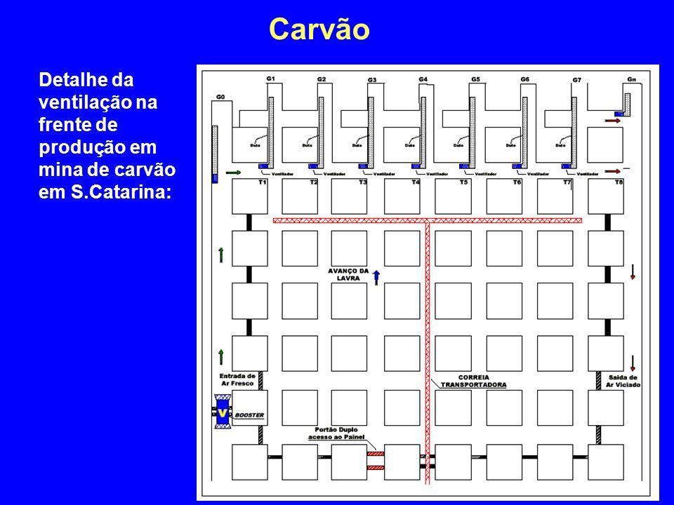 Carvão 4/2/2017 Detalhe da ventilação na frente de produção em mina de carvão em S.Catarina: