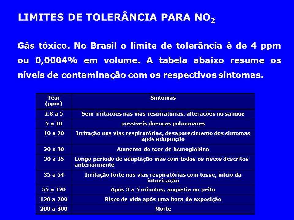 LIMITES DE TOLERÂNCIA PARA NO2