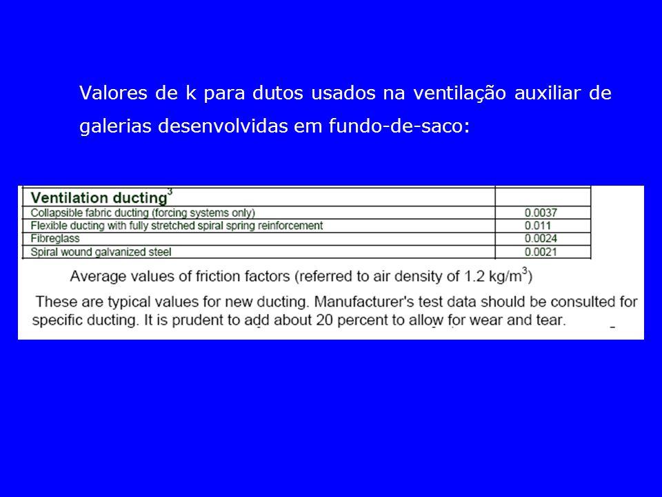 Valores de k para dutos usados na ventilação auxiliar de galerias desenvolvidas em fundo-de-saco: