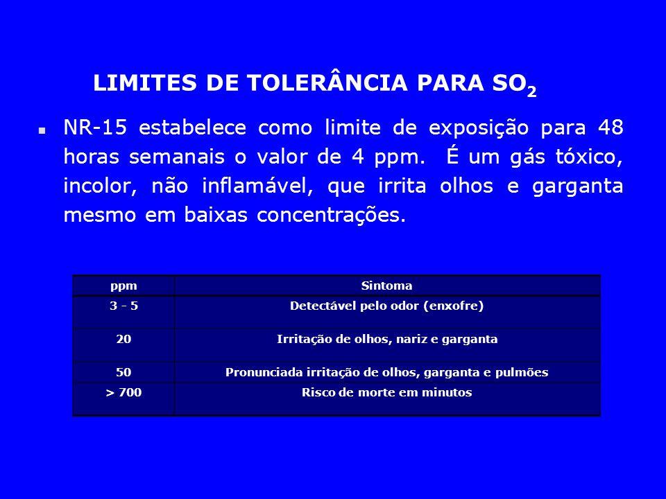 LIMITES DE TOLERÂNCIA PARA SO2