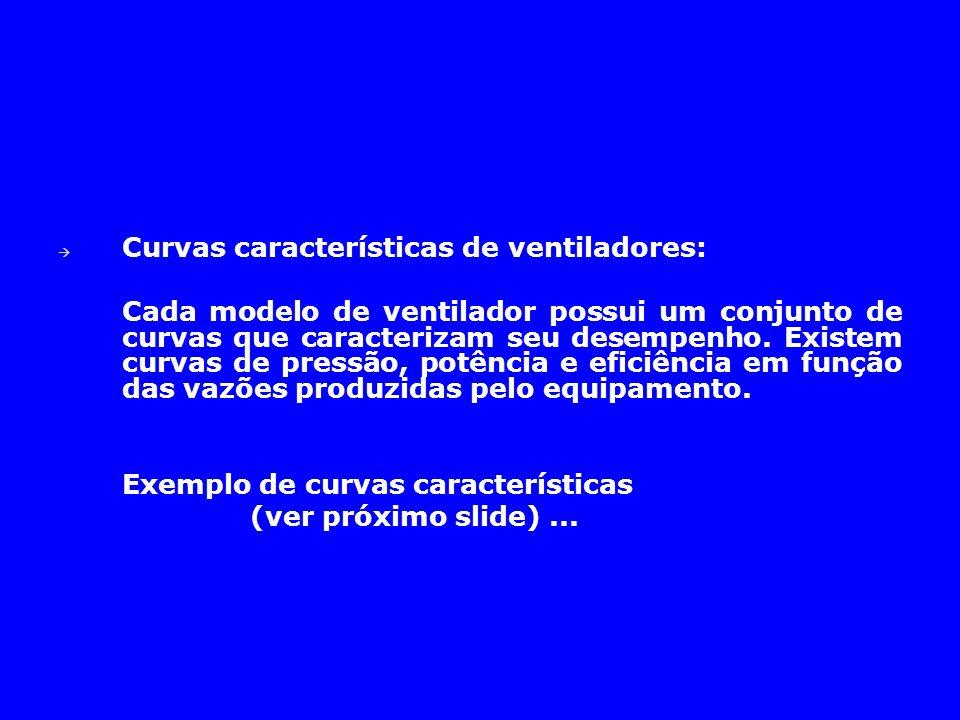 Curvas características de ventiladores: