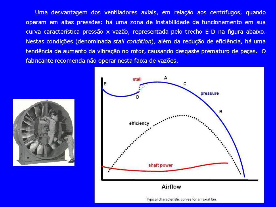 Uma desvantagem dos ventiladores axiais, em relação aos centrífugos, quando operam em altas pressões: há uma zona de instabilidade de funcionamento em sua curva característica pressão x vazão, representada pelo trecho E-D na figura abaixo.