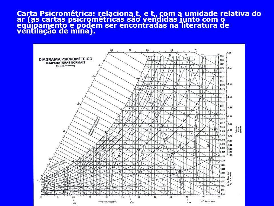 Carta Psicrométrica: relaciona ts e tu com a umidade relativa do ar (as cartas psicrométricas são vendidas junto com o equipamento e podem ser encontradas na literatura de ventilação de mina).