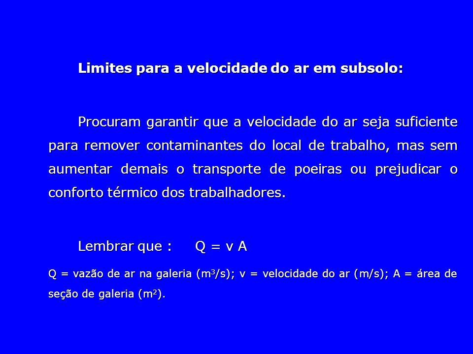 Limites para a velocidade do ar em subsolo: