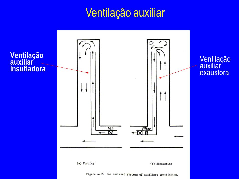 Ventilação auxiliar insufladora