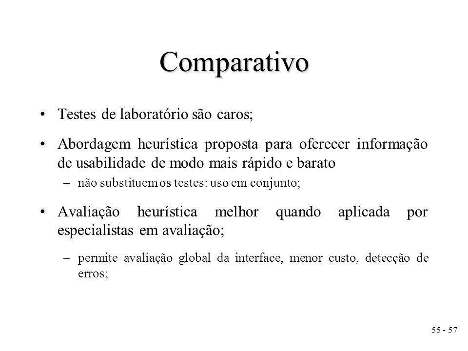 Comparativo Testes de laboratório são caros;