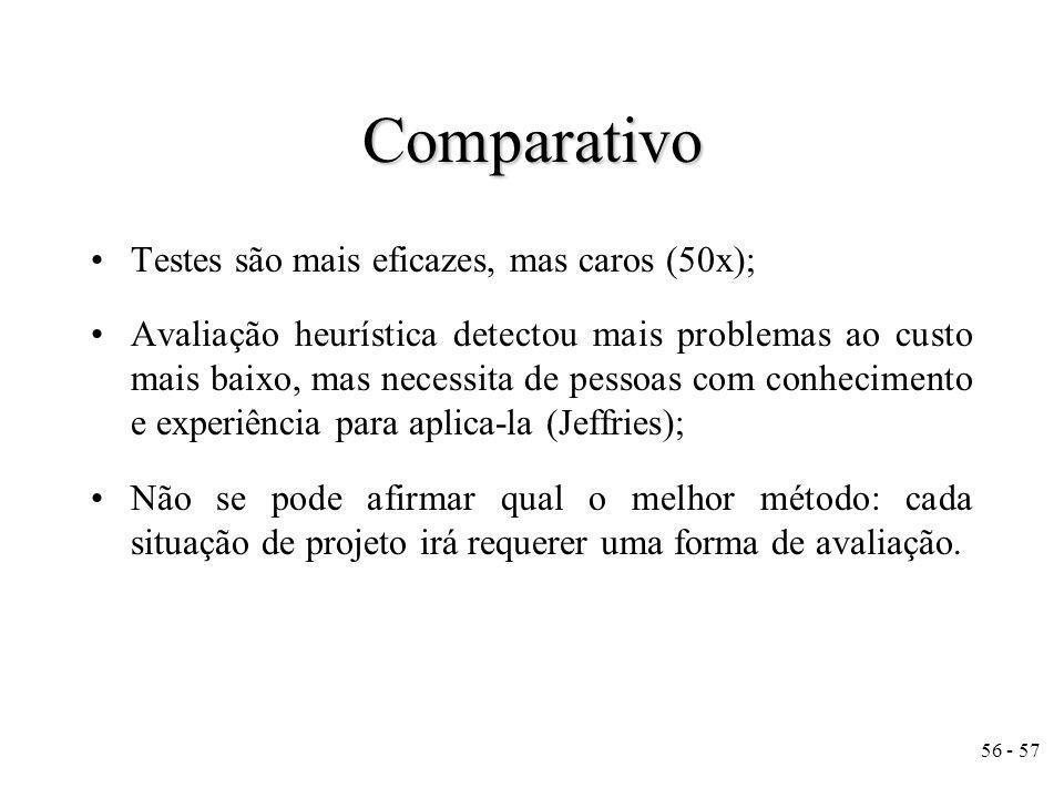 Comparativo Testes são mais eficazes, mas caros (50x);