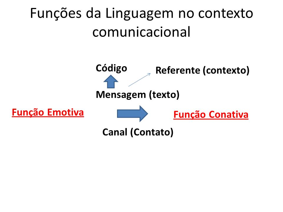 Funções da Linguagem no contexto comunicacional