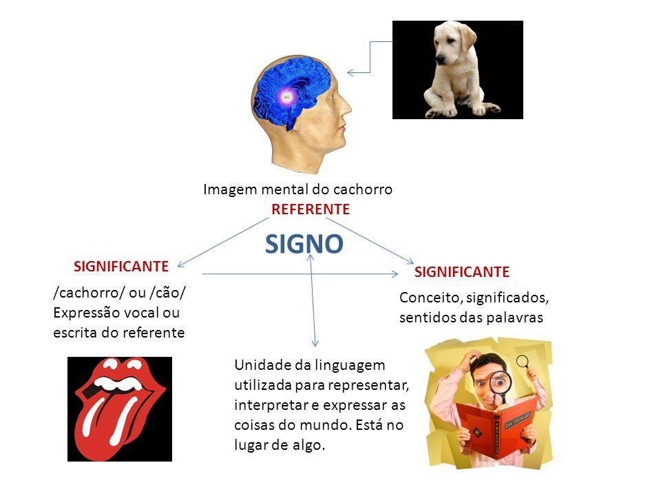 SIGNO Imagem mental do cachorro REFERENTE SIGNIFICANTE SIGNIFICANTE