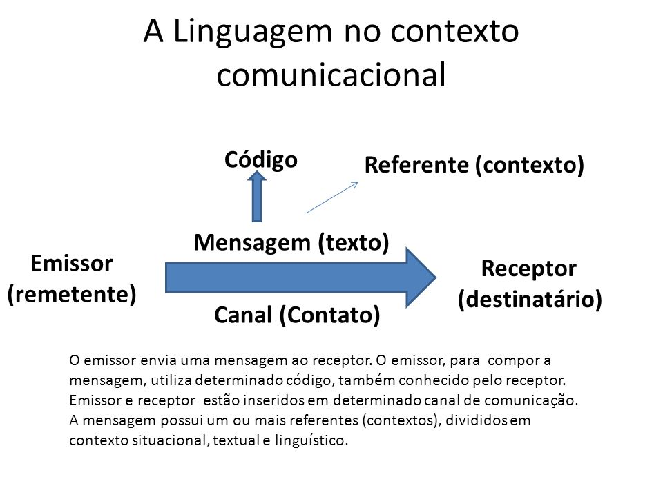 A Linguagem no contexto comunicacional