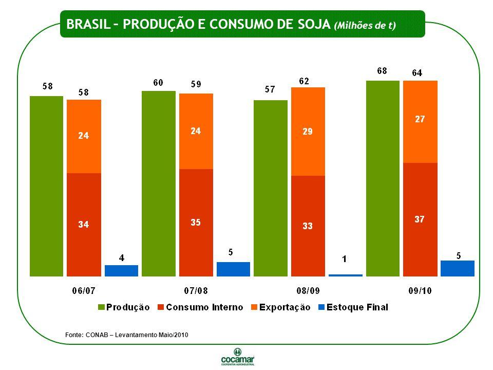 BRASIL – PRODUÇÃO E CONSUMO DE SOJA (Milhões de t)