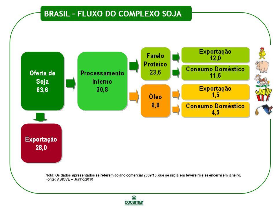 BRASIL - FLUXO DO COMPLEXO SOJA