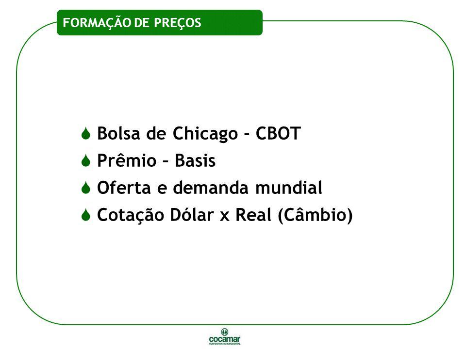 Oferta e demanda mundial Cotação Dólar x Real (Câmbio)