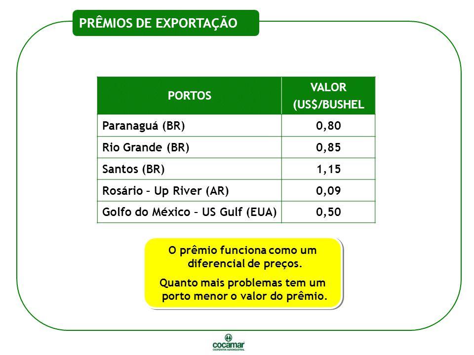 PRÊMIOS DE EXPORTAÇÃO PORTOS VALOR (US$/BUSHEL Paranaguá (BR) 0,80