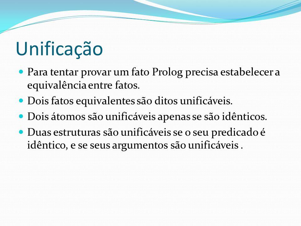 Unificação Para tentar provar um fato Prolog precisa estabelecer a equivalência entre fatos. Dois fatos equivalentes são ditos unificáveis.