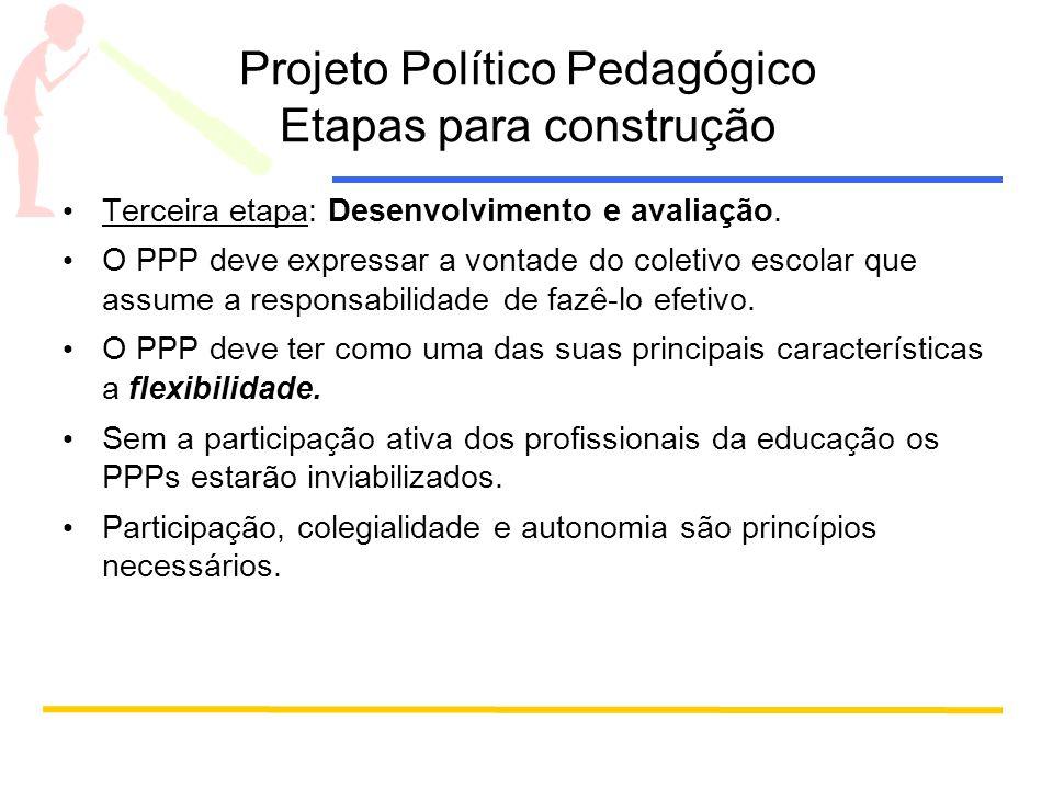 Projeto Político Pedagógico Etapas para construção