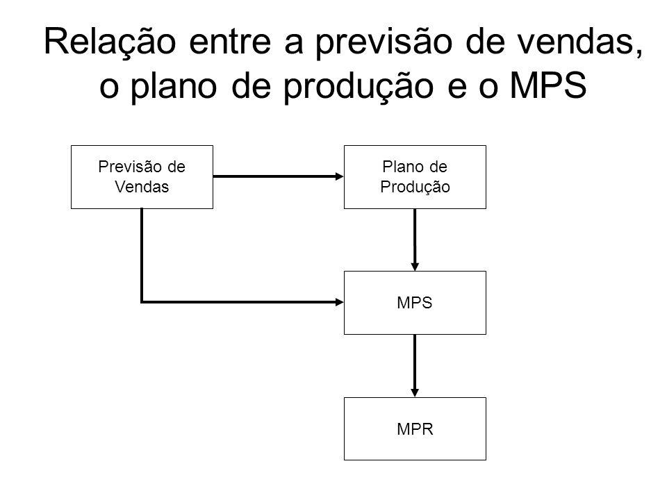 Relação entre a previsão de vendas, o plano de produção e o MPS