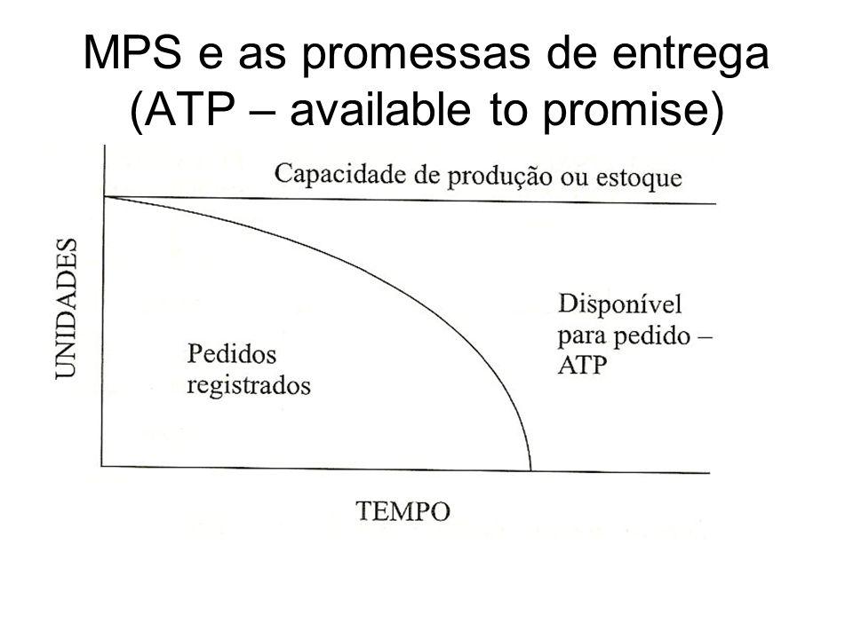 MPS e as promessas de entrega (ATP – available to promise)