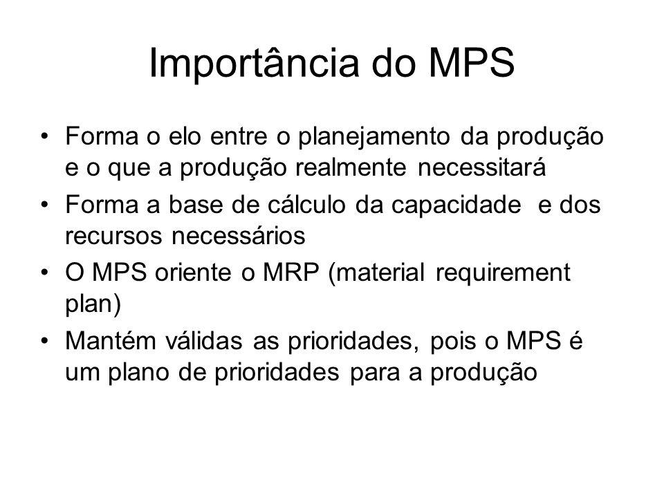 Importância do MPS Forma o elo entre o planejamento da produção e o que a produção realmente necessitará.