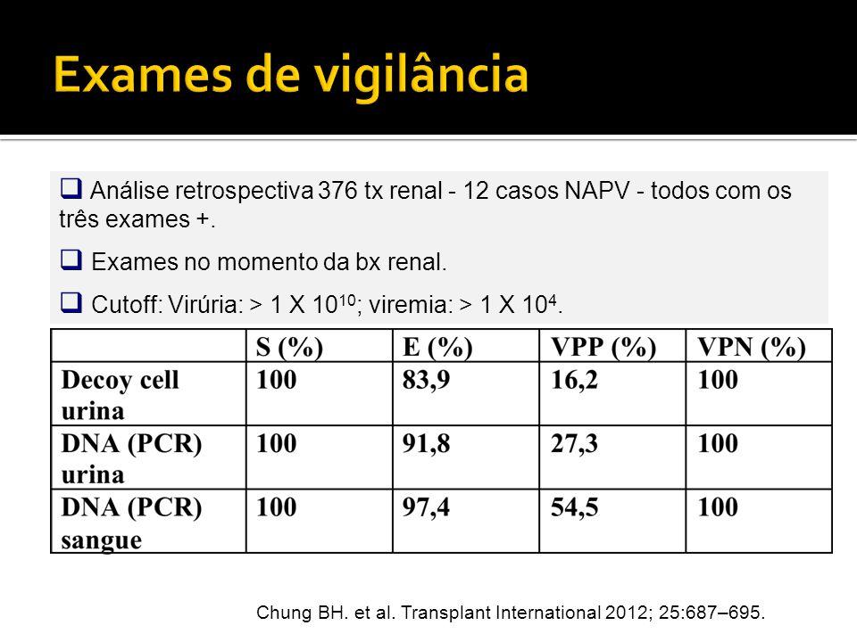 Exames de vigilância Análise retrospectiva 376 tx renal - 12 casos NAPV - todos com os três exames +.