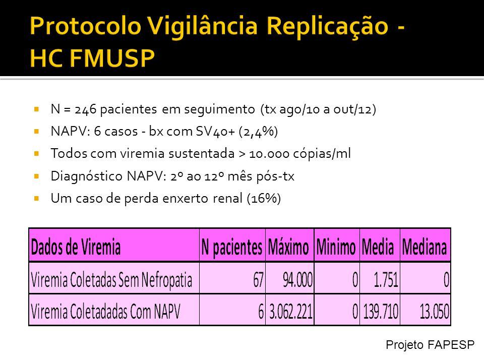 Protocolo Vigilância Replicação - HC FMUSP