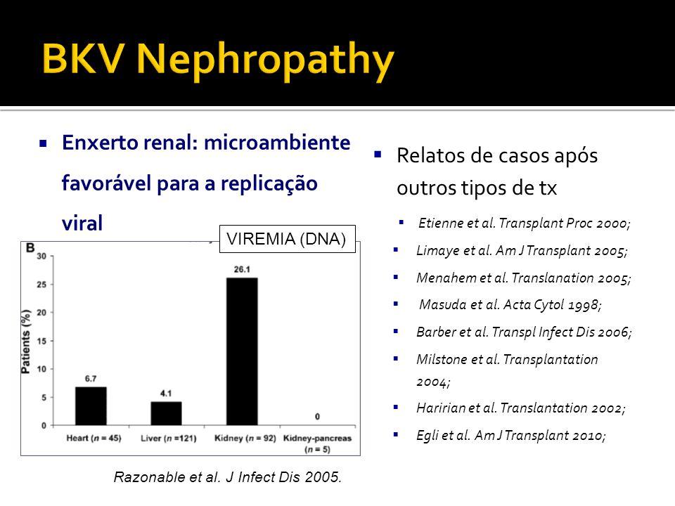 BKV Nephropathy Enxerto renal: microambiente favorável para a replicação viral. Relatos de casos após outros tipos de tx.