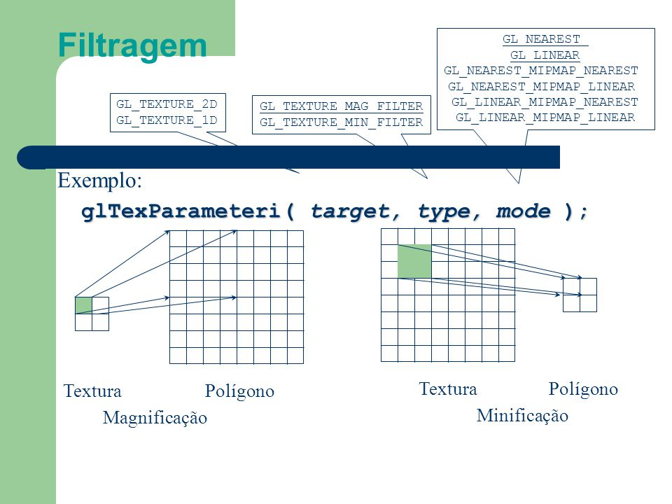 Filtragem Exemplo: glTexParameteri( target, type, mode ); Textura