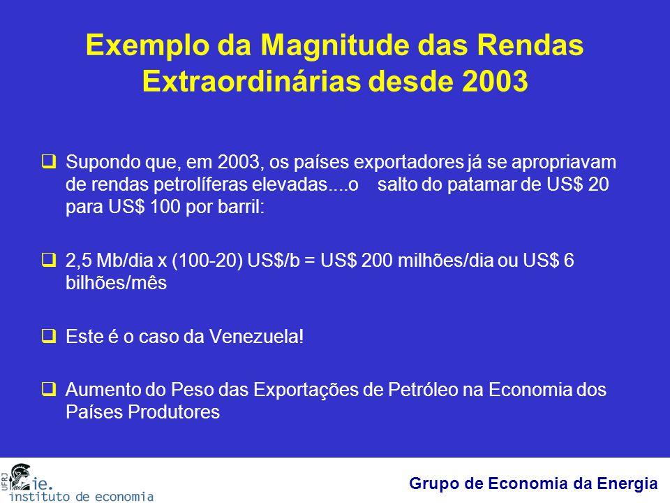 Exemplo da Magnitude das Rendas Extraordinárias desde 2003