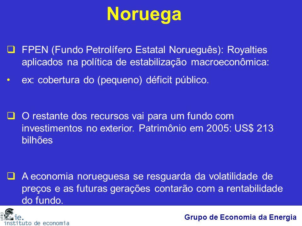 Noruega FPEN (Fundo Petrolífero Estatal Norueguês): Royalties aplicados na política de estabilização macroeconômica:
