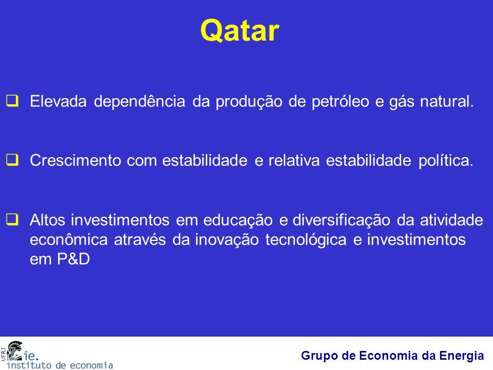 Qatar Elevada dependência da produção de petróleo e gás natural.