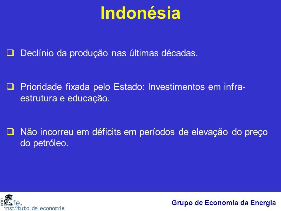 Indonésia Declínio da produção nas últimas décadas.