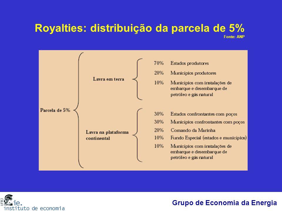 Royalties: distribuição da parcela de 5% Fonte: ANP