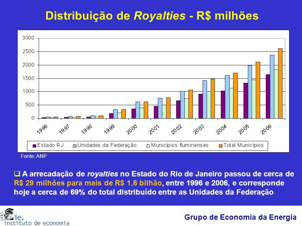 Distribuição de Royalties - R$ milhões