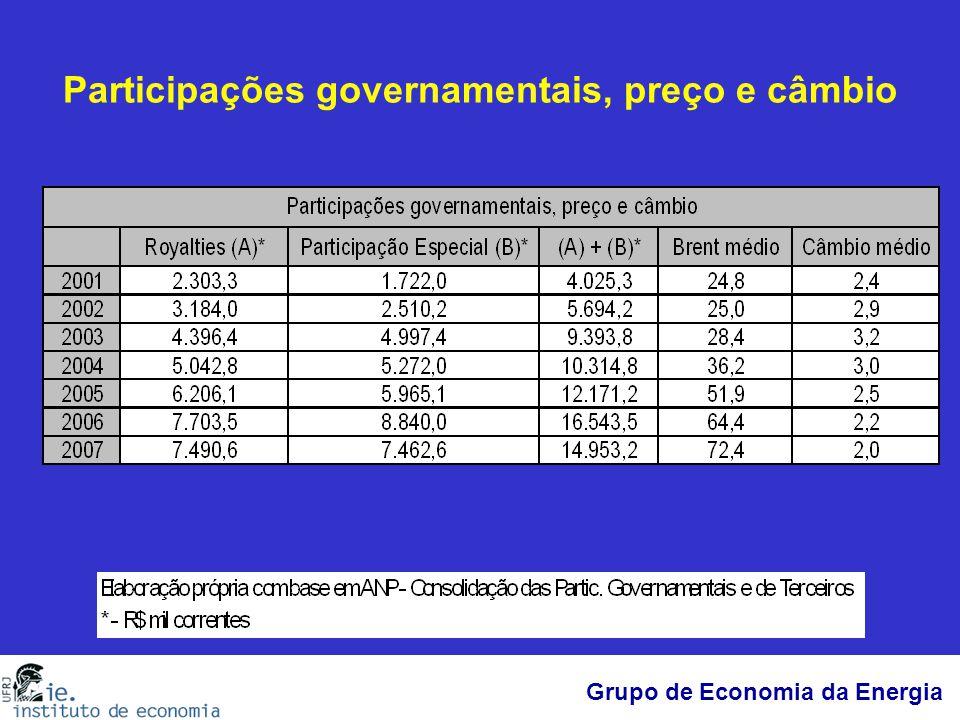 Participações governamentais, preço e câmbio
