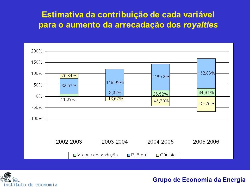 Estimativa da contribuição de cada variável para o aumento da arrecadação dos royalties