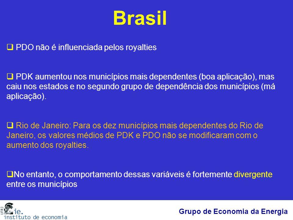 Brasil PDO não é influenciada pelos royalties