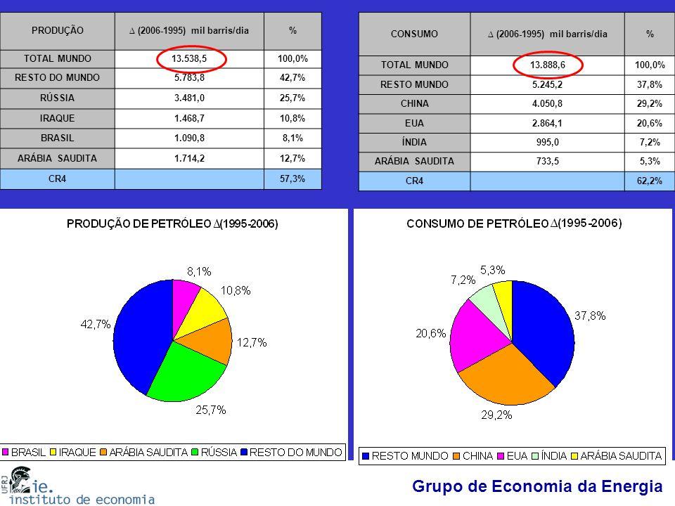 PRODUÇÃO ∆ (2006-1995) mil barris/dia. % TOTAL MUNDO. 13.538,5. 100,0% RESTO DO MUNDO. 5.783,8.