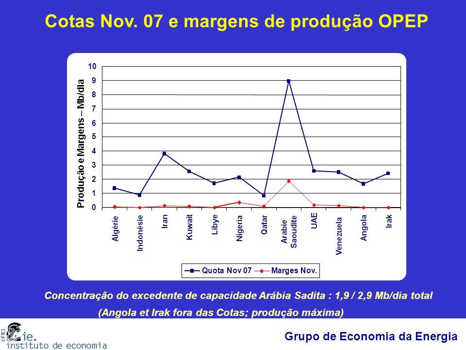 Cotas Nov. 07 e margens de produção OPEP