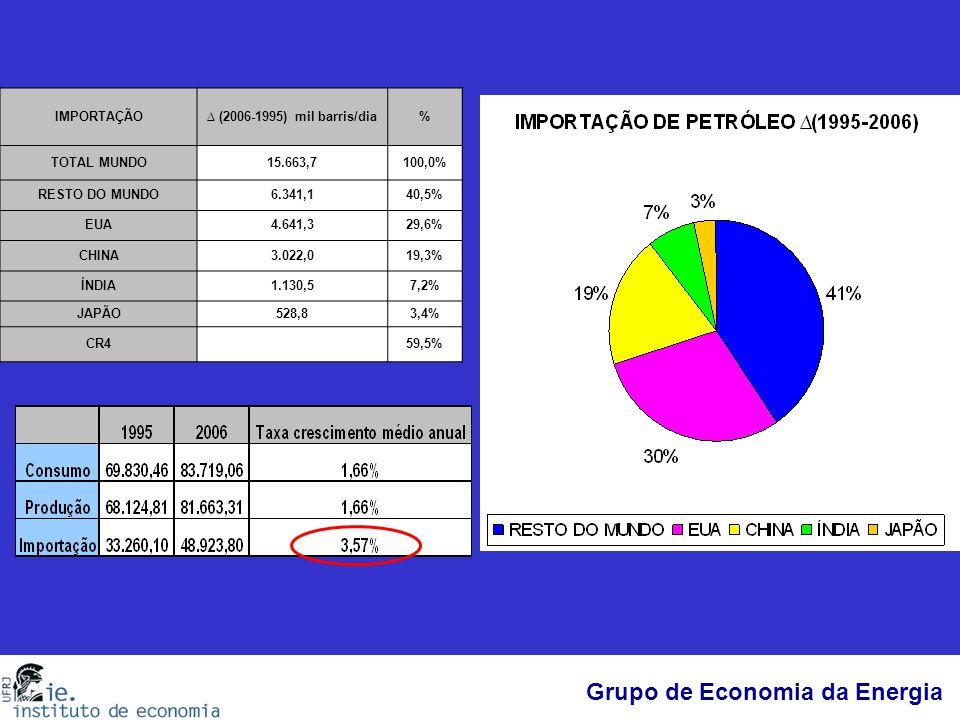 IMPORTAÇÃO ∆ (2006-1995) mil barris/dia. % TOTAL MUNDO. 15.663,7. 100,0% RESTO DO MUNDO. 6.341,1.